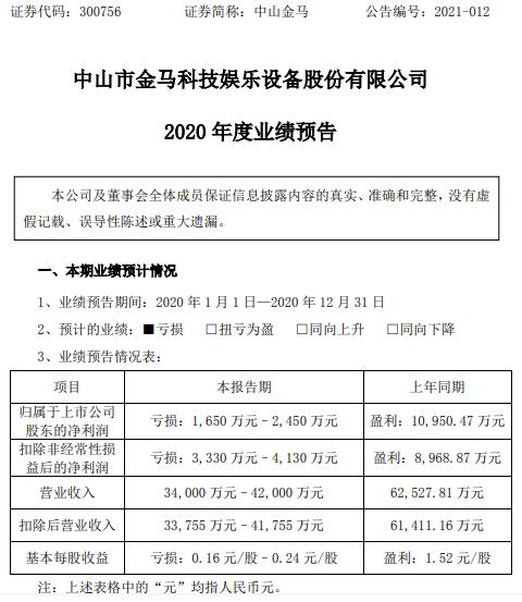 中山金马2020年预计亏损1650万-2450万 信用减值损失增加