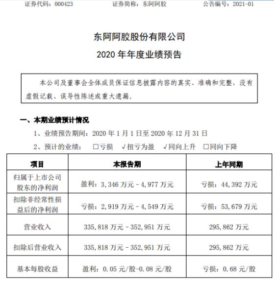 东阿阿胶2020年预计净利3346万-4977万扭亏为盈 产品开发加快