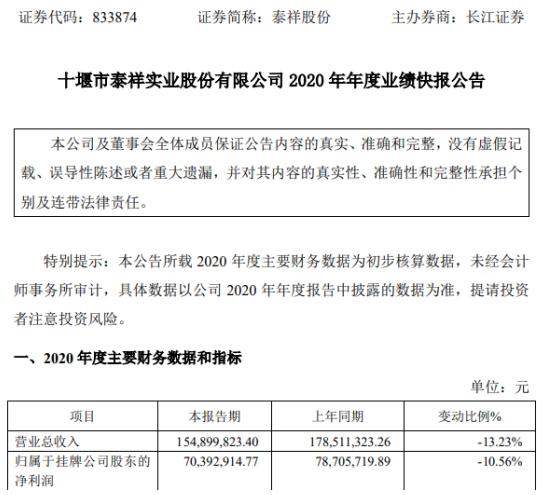 泰翔2020年净利润7039.29万元 同比下降10.56%