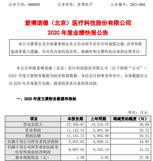 艾博医药2020年净利润9655.8万元 增长44.8% 投资收益较高