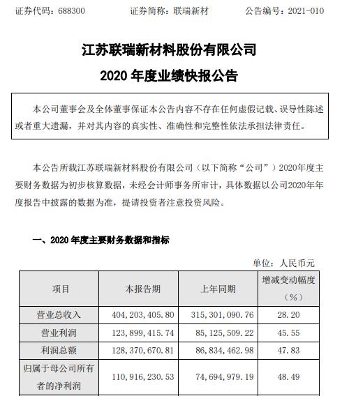 联瑞新材2020年度净利1.11亿增长48.49% 市场需求增长