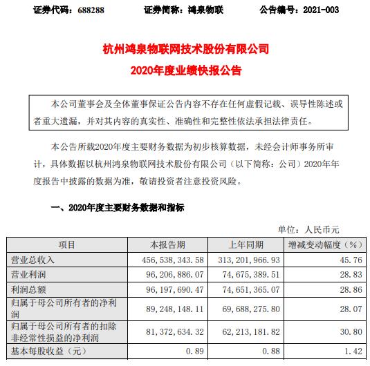 鸿泉物联2020年度净利8924.81万增长28.07% 网联化产品销量增长较快