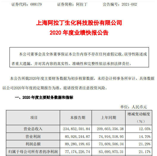 阿拉丁2020年度净利7717.42万增长21.17% 期末净资产大幅增加