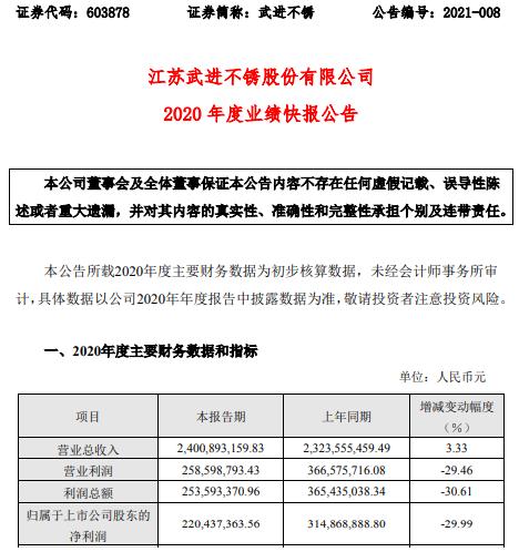 武进不锈2020年度净利2.2亿下滑29.99% 产品毛利率下降