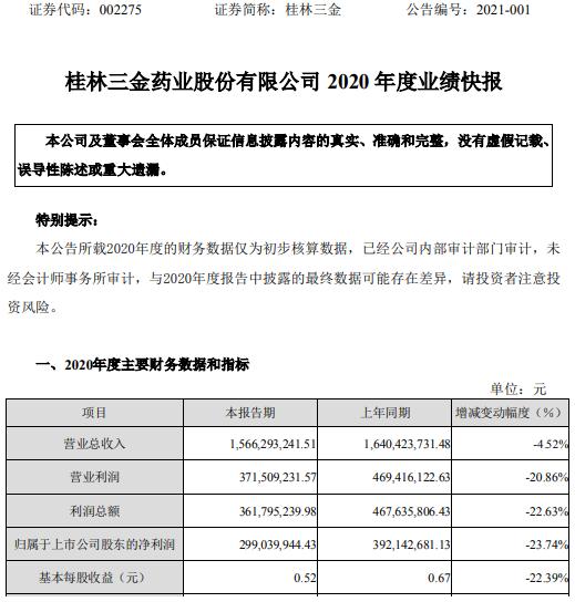桂林三金2020年度净利2.99亿下滑23.74% 研发费用增长