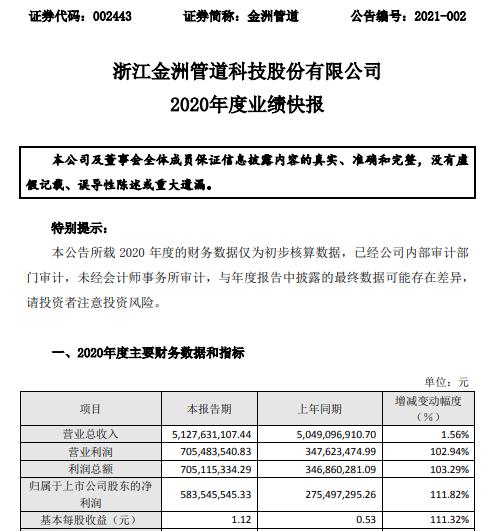 金洲管道2020年度净利5.84亿增长111.82% 产品盈利能力不断增强