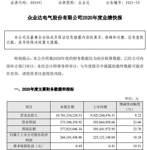 众业达2020年度净利2.66亿增长18.24% 经营业绩持续盈利
