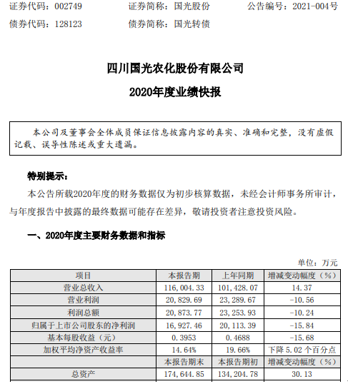 国光2020年净利润1.69亿 同比下降15.84% 售股导致非经常性亏损