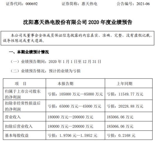 惠天热电2020年预计亏损8.5亿-10.5亿同比亏损增加 联营企业投资收益同比减少