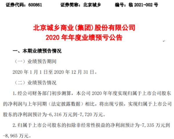 北京城乡2020年预计亏损6316万-7720万同比由盈转亏 租赁收入下降