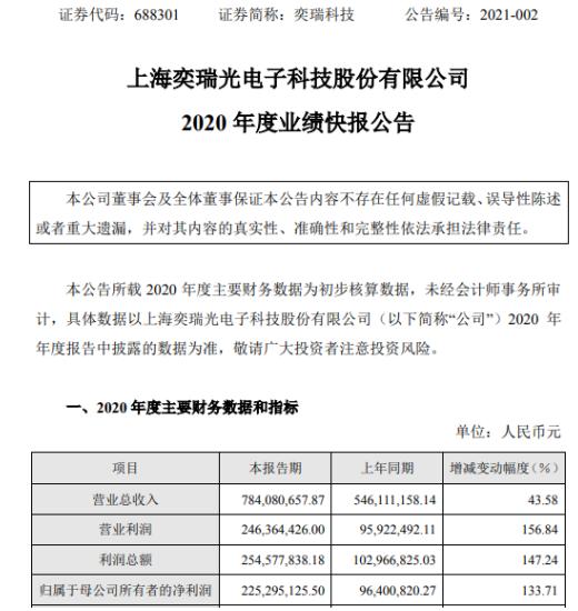 奕瑞科技2020年度净利2.25亿增长133.71% 多个项目实现量产及规模销售
