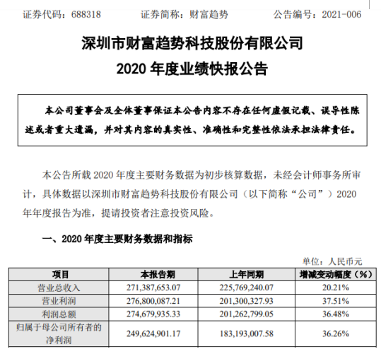 财富趋势2020年度净利2.5亿增长36.26% 主营业务增长及货币资金理财收益增加