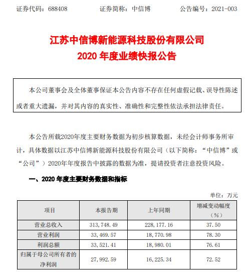 中信博2020年度净利2.8亿增长72.52% 光伏行业整体向好