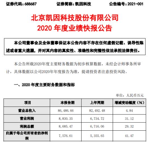 凯因科技2020年度净利7576.61万增长41.47% 多款在研产品获得生产批件