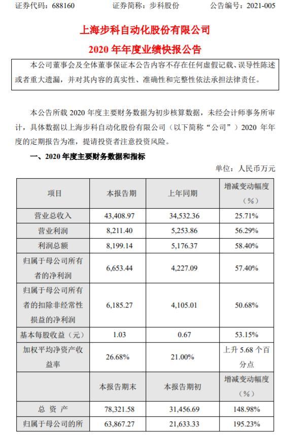 步科股份2020年度净利6653.44万增长57.4% 销售额保持较快增长