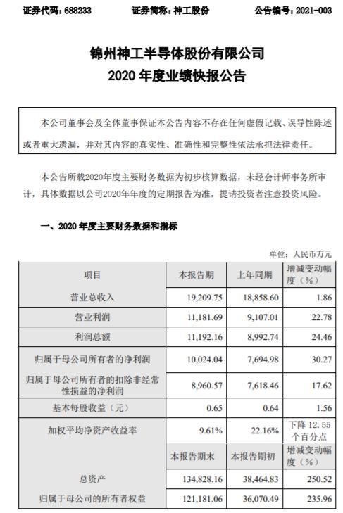 神工股份2020年度净利1亿增长30.27% 收到政府补助
