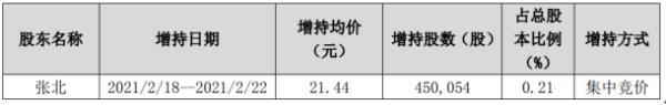 北鼎股份实际控制人张北增持45.01万股 耗资964.92万