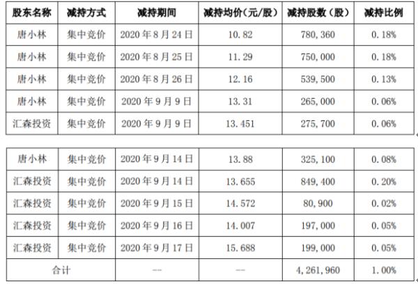 高盟新材2名股东合计减持426.2万股 套现合计约5819.71万