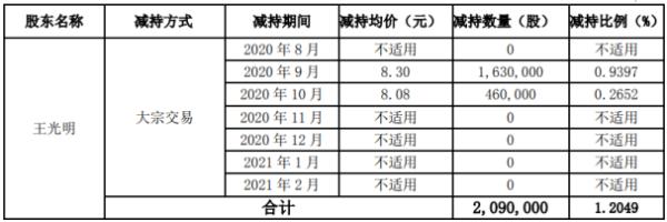 美力科技股东王光明合计减持252.2万股 套现合计约2218.11万