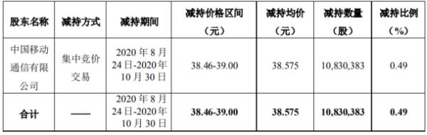 科大讯飞股东中国移动减持1083.04万股 套现4.18亿