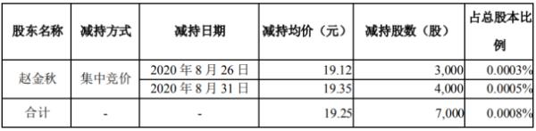 崇达科技股东赵减持7000股 套现13.48万元