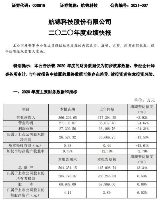 航锦科技2020年度净利2.65亿减少13.5% 控股孙公司机器设备等固定资产投入较大