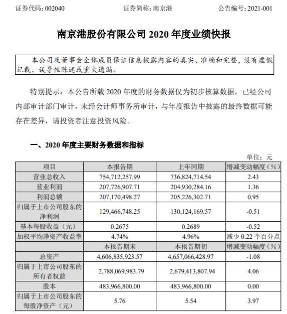 南京港2020年度净利1.29亿减少0.51% 全球经济下行