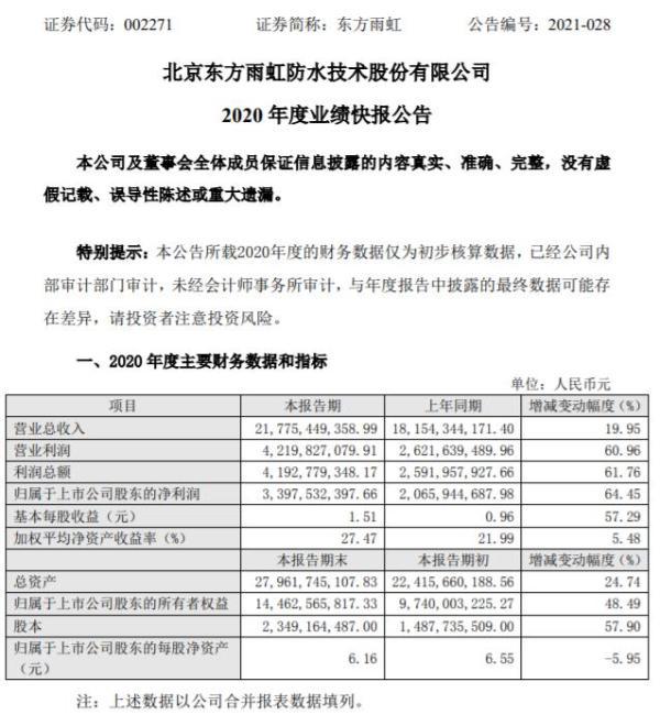 东方雨虹2020年度净利33.98亿增长64.45% 施工收入继续增加