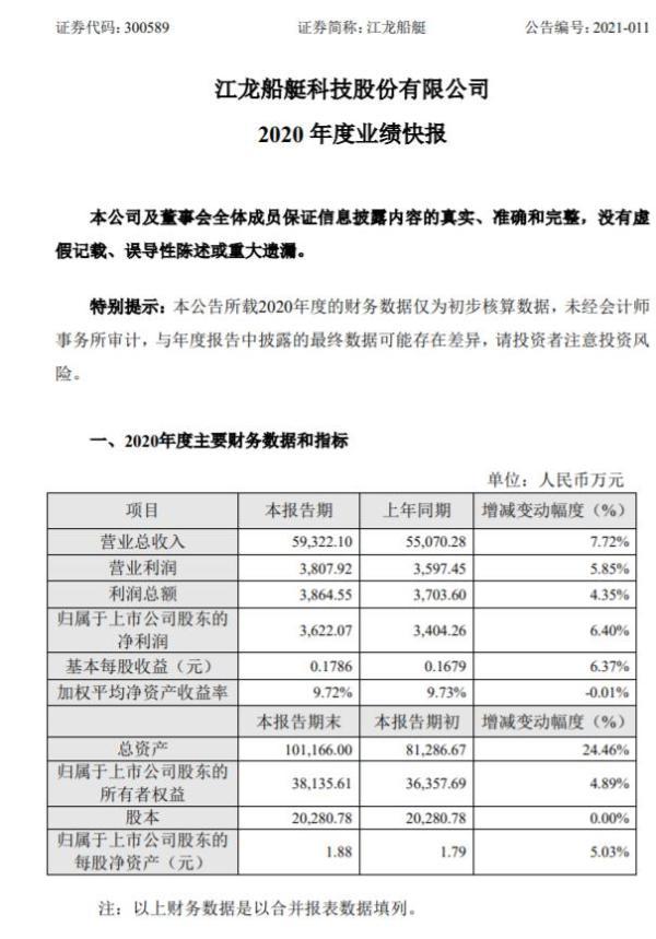 江龙船艇2020年度净利3622.07万增长6.4% 加大成本控制力度