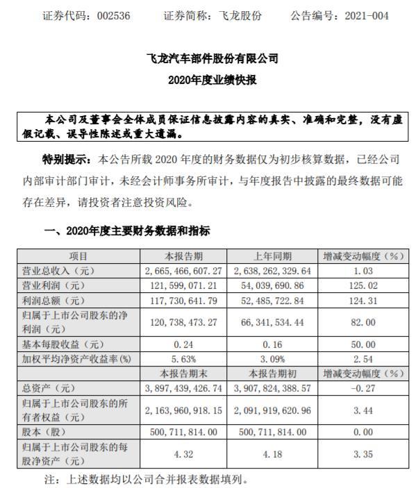 飞龙股份2020年度净利1.21亿增长82% 涡壳产品快速上量