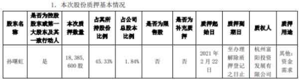 金固股份控股股东孙曙虹质押1838.56万股 用于资金需求