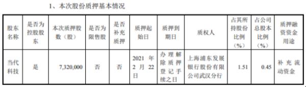 人福医药控股股东当代科技质押732万股 用于补充流动资金