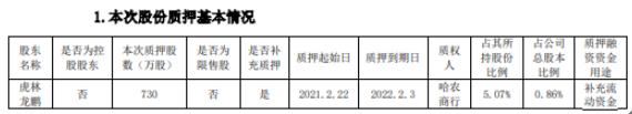 珍宝岛股东虎林龙鹏质押730万股 用于补充流动资金