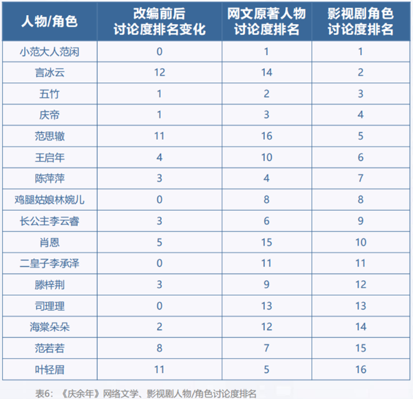 《庆余年》获得改编满意度第一,网络文学IP展现商业力量