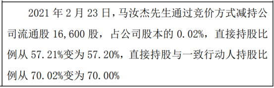 中阳股份股东马汝杰减持1.66万股 权益变动后持股比例为57.2%