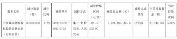 华熙生物股东赢瑞物源减持864万股 套现15.24亿