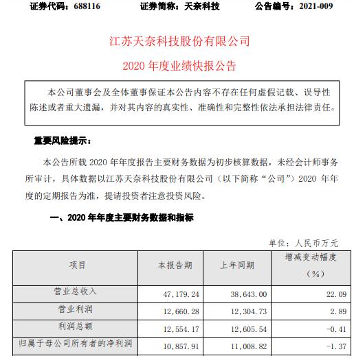 天奈科技2020年度净利1.09亿下滑1.37% 综合毛利率下降