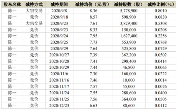 中装建设股东陈一减持1632.44万股 套现约1.36亿