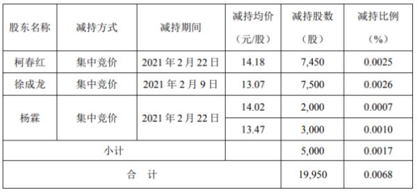 农尚环境3名股东合计减持2万股 套现合计约27.1万