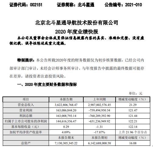 北斗星通2020年度净利1.45亿增长122.21% 信息装备业务订单饱满