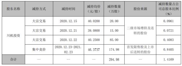 中密控股控股股东川机投资减持294.98万股 套现约1.37亿