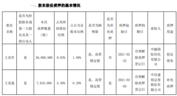 华谊兄弟2名控股股东合计质押5781万股 用于偿还债务及补充质押