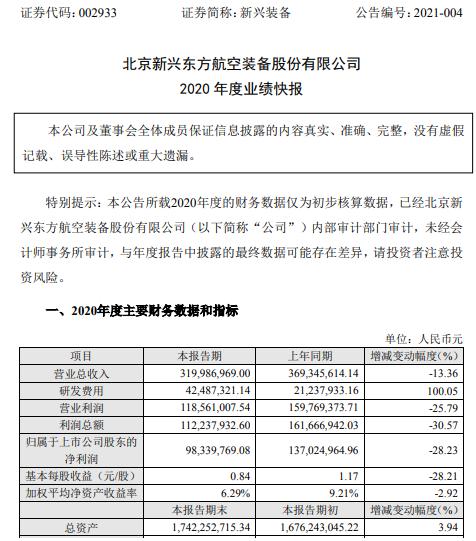 新兴装备2020年度净利9833.98万下滑28.23% 部分项目延迟交付