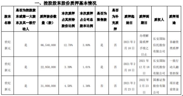 国际医学控股股东世纪新元合计质押1.4亿股 用于融资类质押