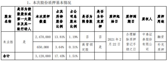 新元科技控股股东朱业胜质押312万股 用于融资及补充质押