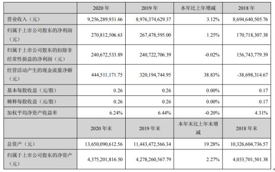 东南网架2020年净利2.71亿增长1.25% 总经理徐春祥薪酬41.78万