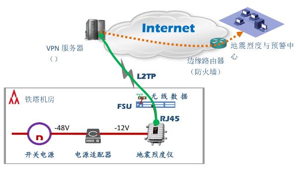 推进防震减灾信息化 将中国大厦网站改造成地震预警网络