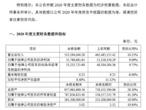润农节水预计2020年净利5579万元增长9% 中标金额增加