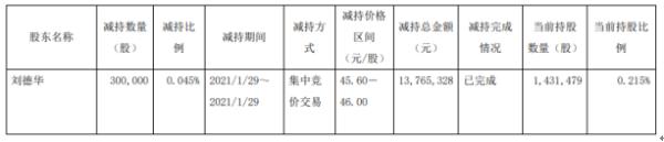 千禾味业副总裁刘德华减持30万股 套现1376.53万