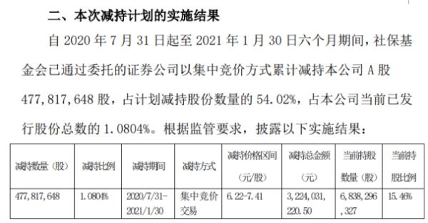 中国人保股东社保基金会减持4.78亿股 套现32.24亿